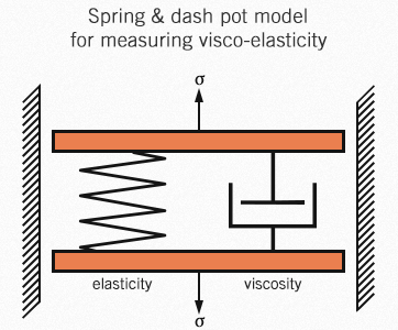 Spring and dash plot used for measuring visco-elastic material