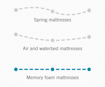 Memory foam mattress will help with supporting natural spinal alignment