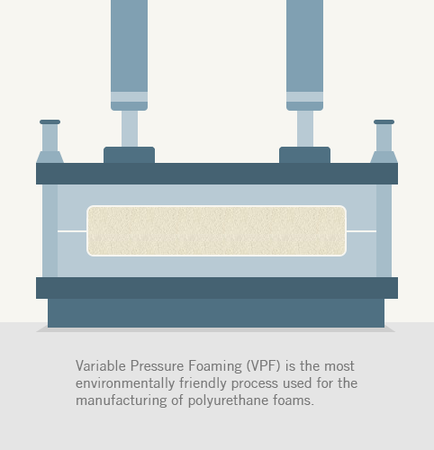 Variable Pressure Foaming (VPF) is the most environmentally friendly process used for the manufacturing of polyurethane foams.