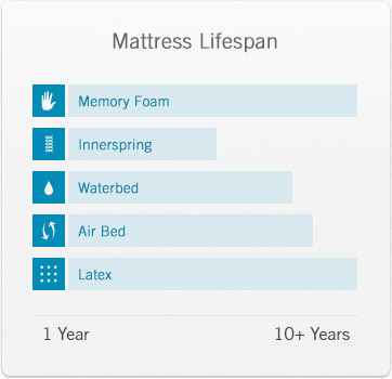 Lifespan of different mattress types