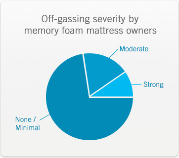 Memory foam mattress customers report little to no off-gassing
