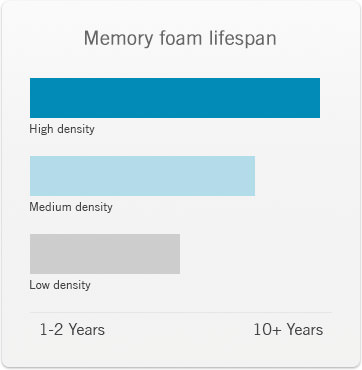 Density has an affect of the lifespan of memory foam