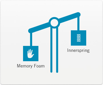 Memory foam vs innerspring mattress