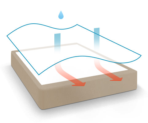 Adding a mattress protector to your mattress purchase can help preservce your investment