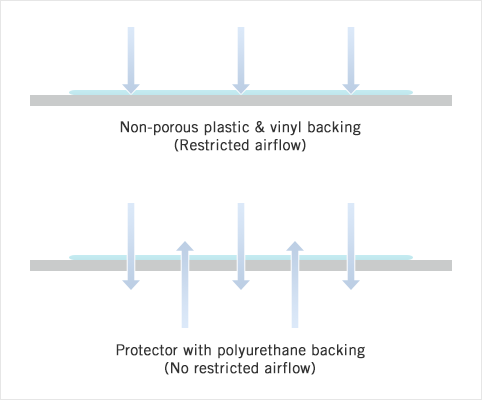 Mattress protectors with polyurethane backing allows air flow while stopping liquids