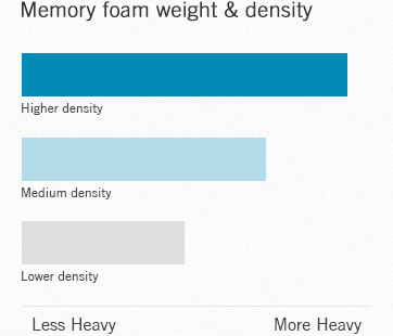 Memory foam weight and density chart