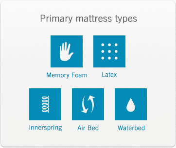 Primary mattress types are innerspring, memory foam, latex foam, air, and water beds