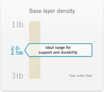 Ideal range for support and durability of memory foam base core