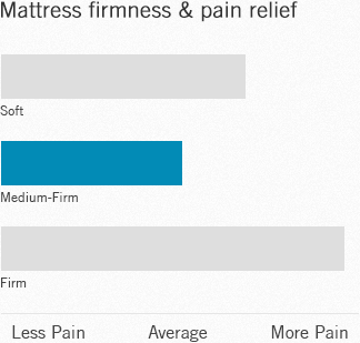 Mattress firmness and pain relief
