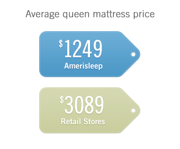Average Cost of Memory Foam