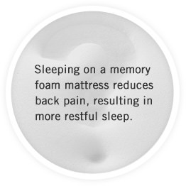 Sleeping on a memory foam mattress reduces back pain, resulting in more restful sleep.